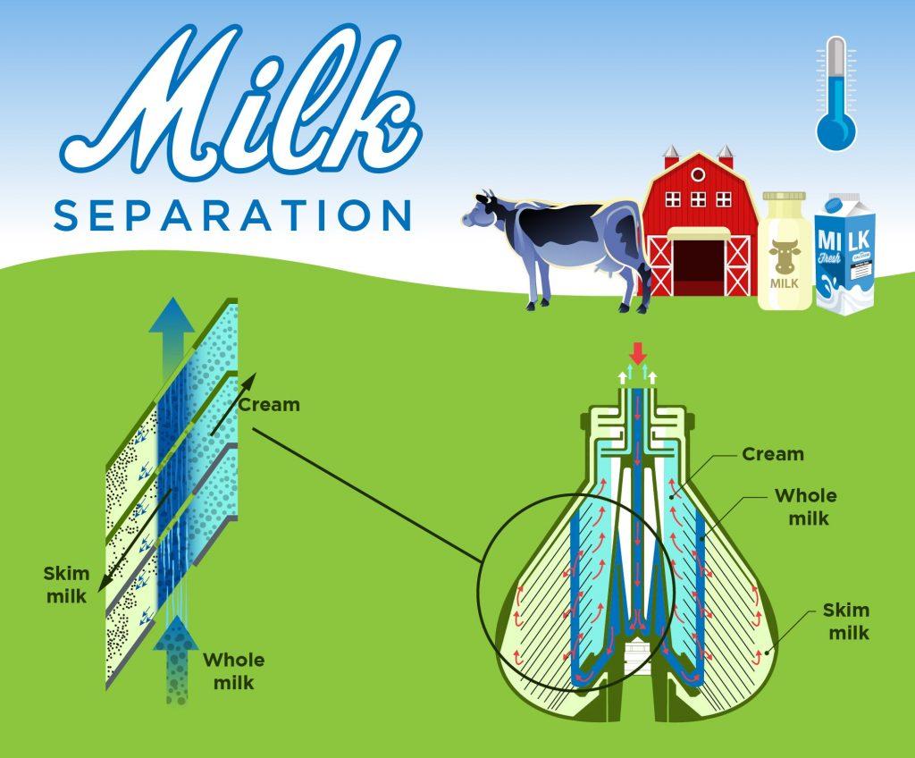 Milk-separation