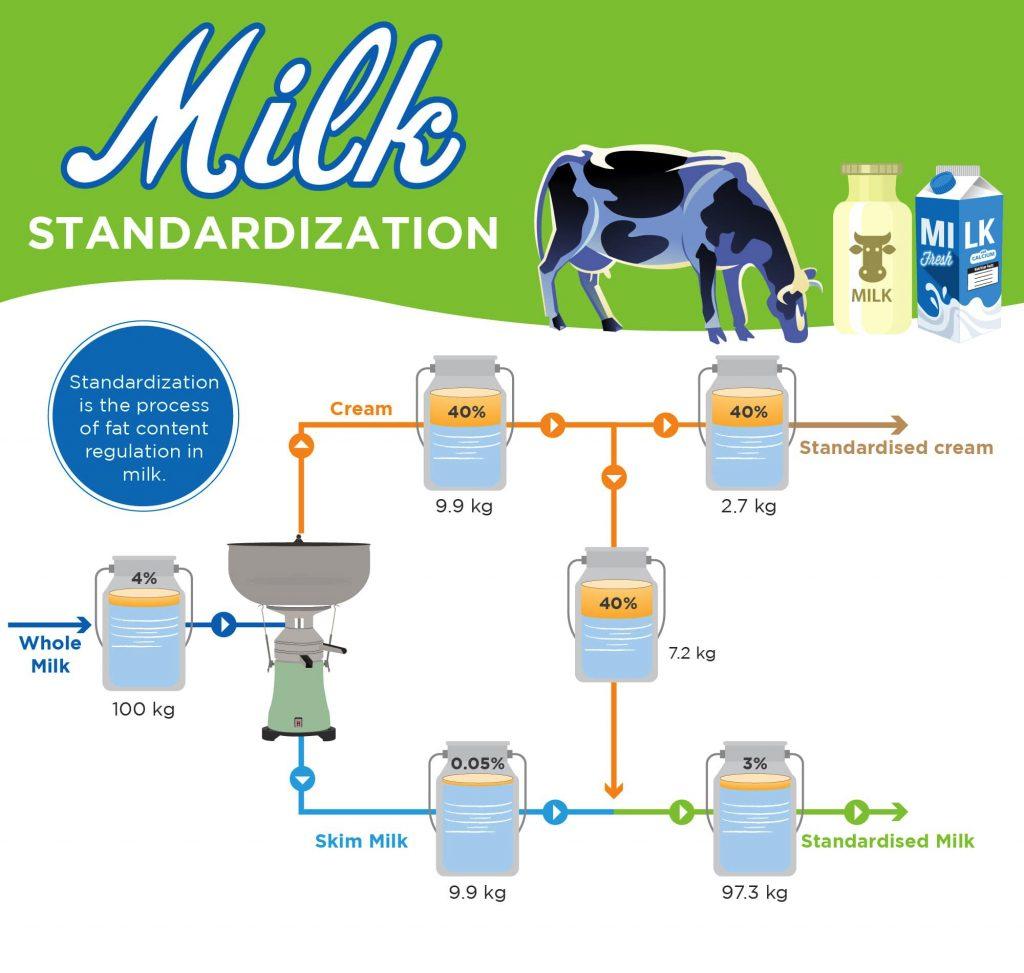Standardization-with-milk-separator