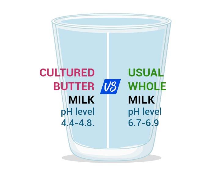 milk vs buttermilk Nutritional Facts